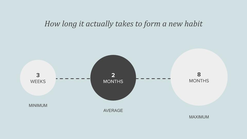 Creating habits: how long it actually takes to form a new habit