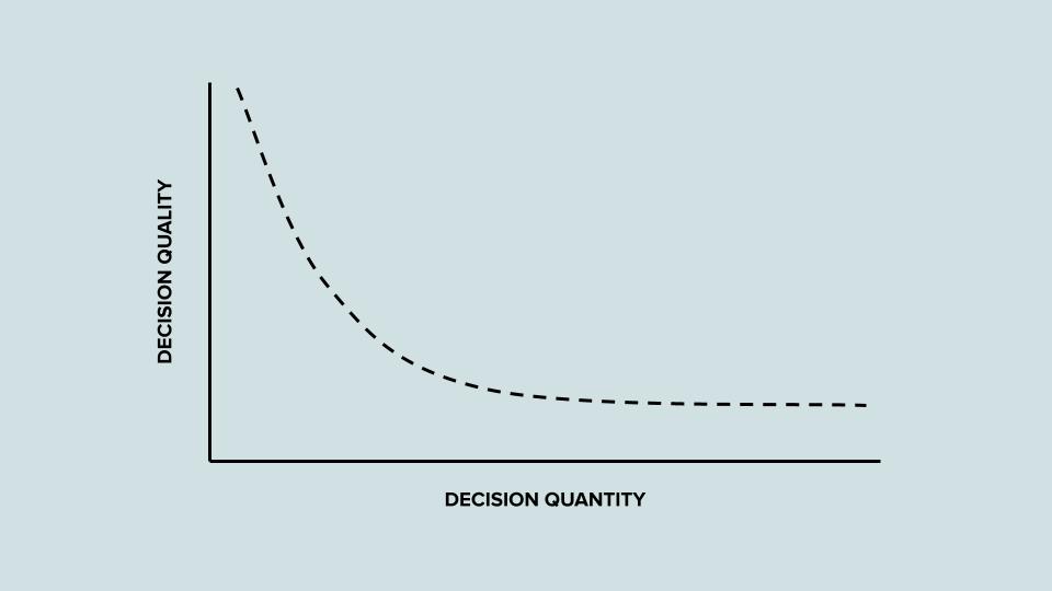Decision fatigue - Decision quality vs Decision quantity