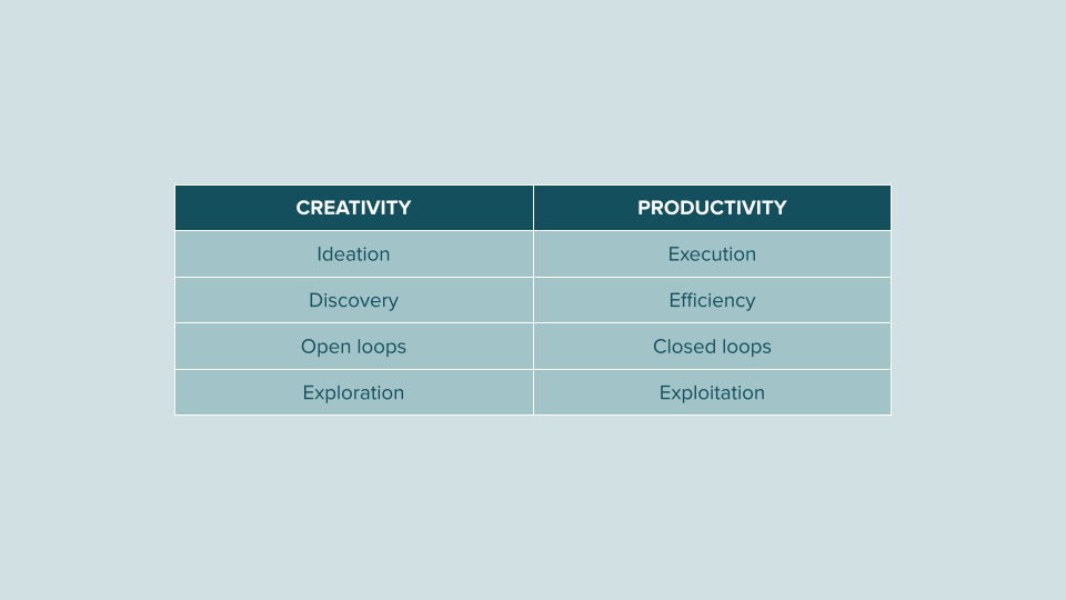One thing at a time: creativity versus productivity