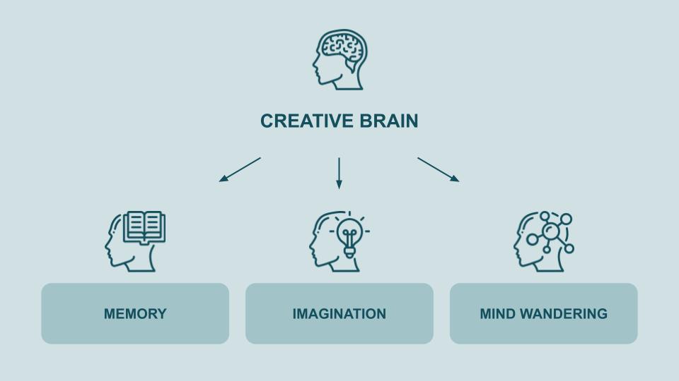Creative Brain - Three Pillars
