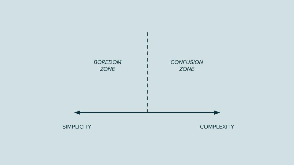 Power of simplicity: boredom zone versus confusion zone